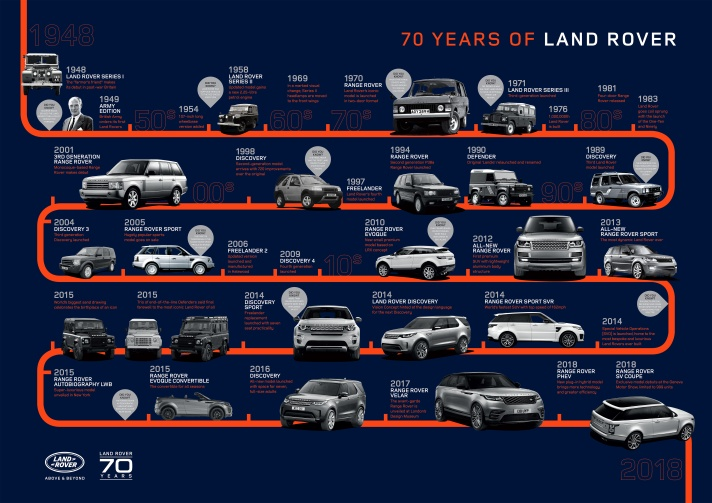 lr70yearsvehicletimeline300418_edit